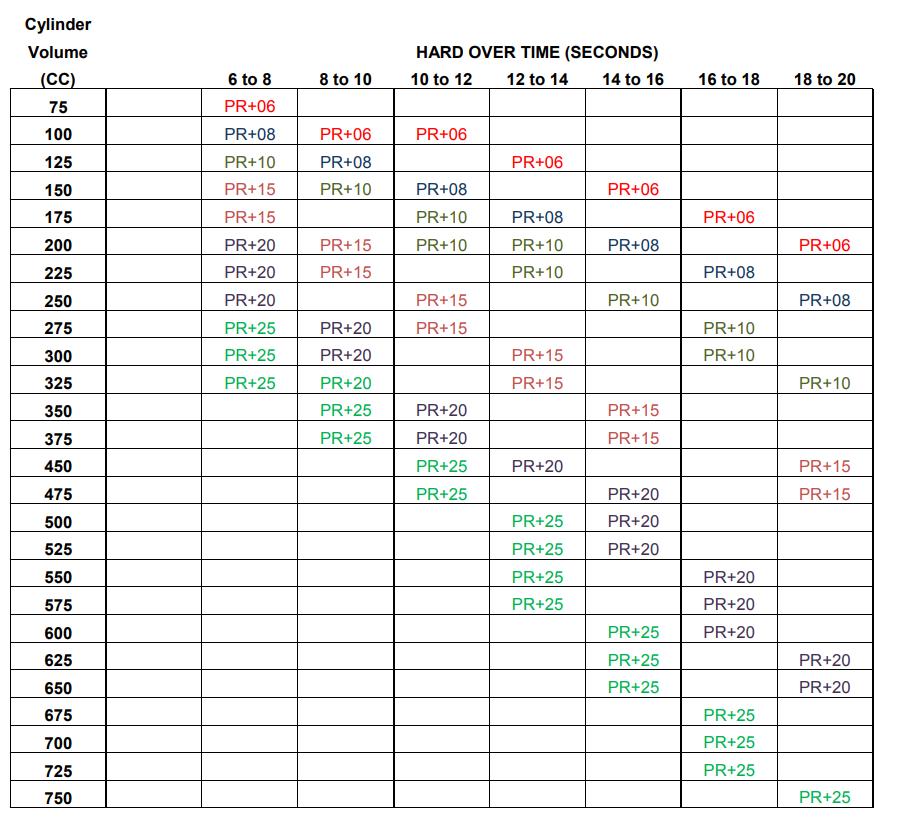 Hy-Pro 1 5 Litre per Minute 12 / 24vDC Reversible Pump